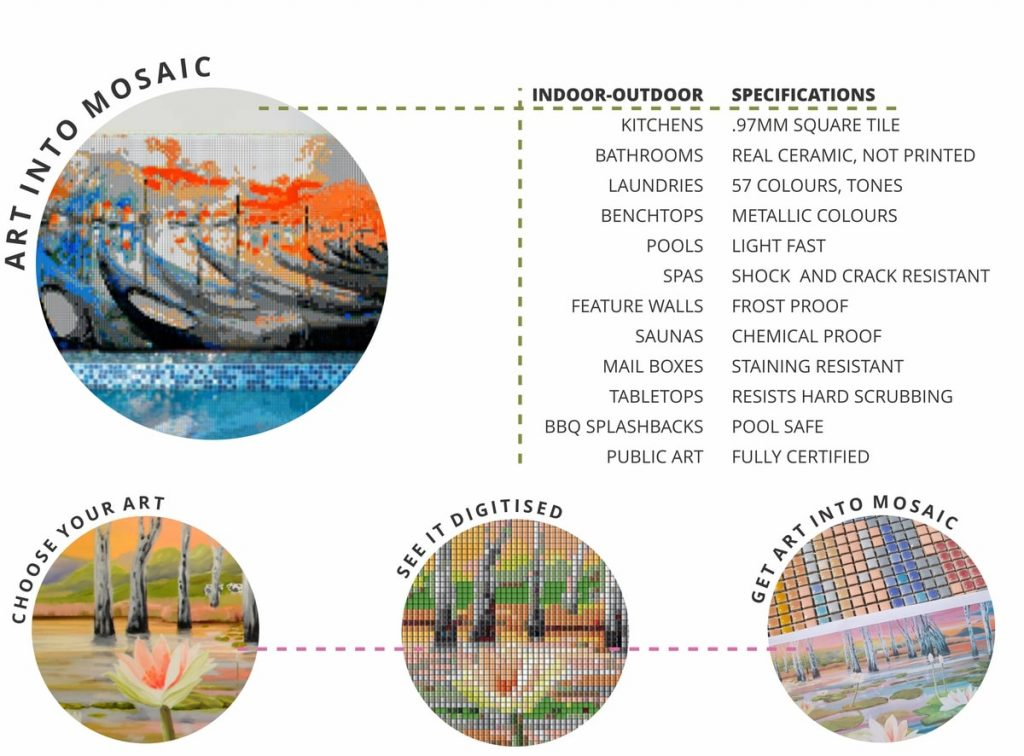 Art_into_Mosaic_Infographic-The_Mural_Shop_by_Sharron_Tancred